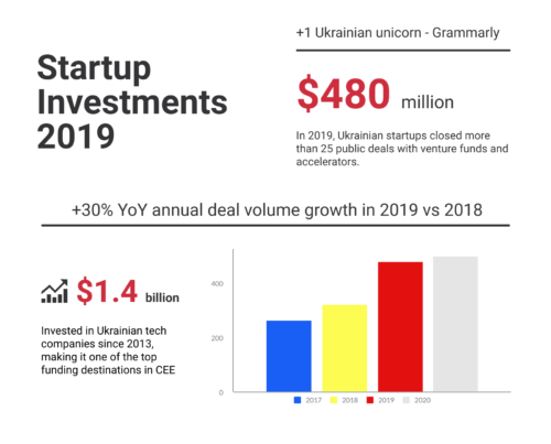 Startup investments 2019