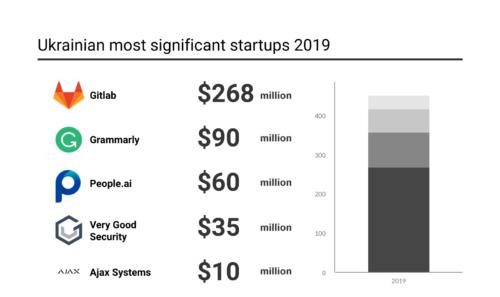 top Ukrainian startups 2019