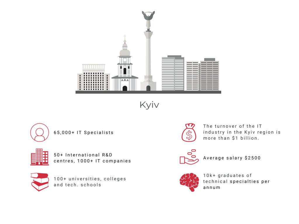IT specialists in Kyiv