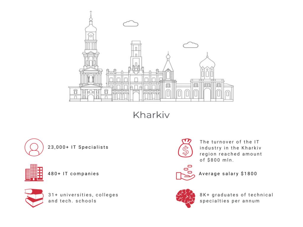 Kharkiv IT specialists