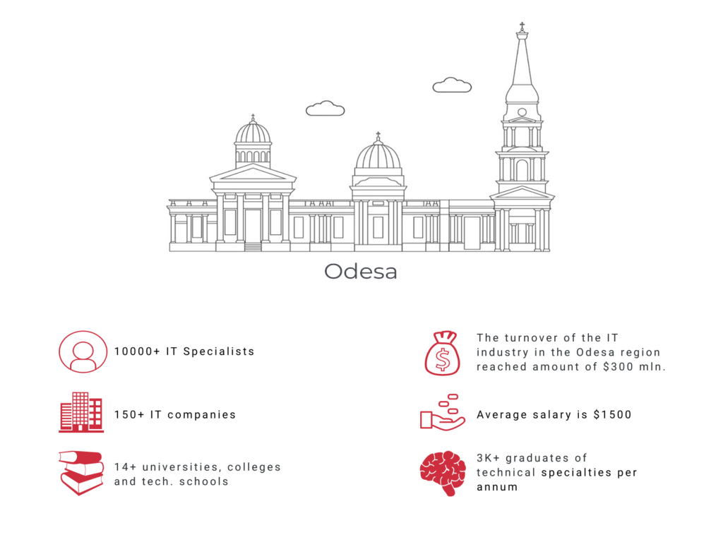 Odesa IT Specialists