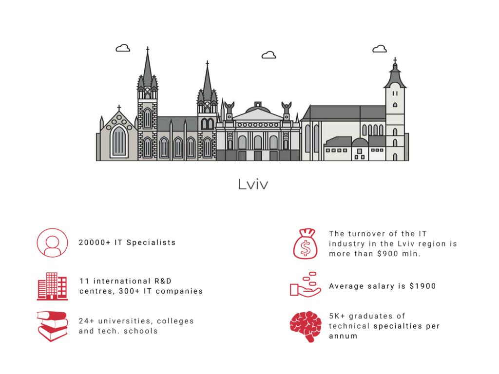 Lviv IT specialists