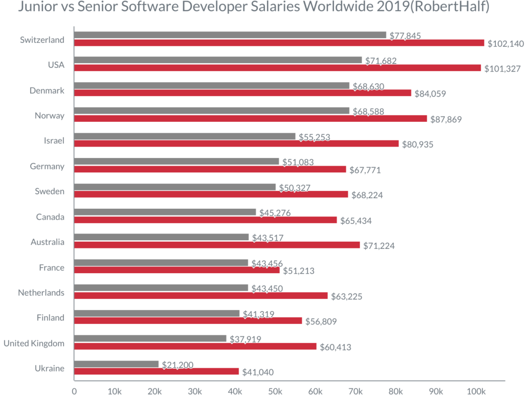 Developers rates through countries