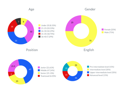 demographic IT specialists stats