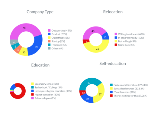 IT specialists distribution by company and education
